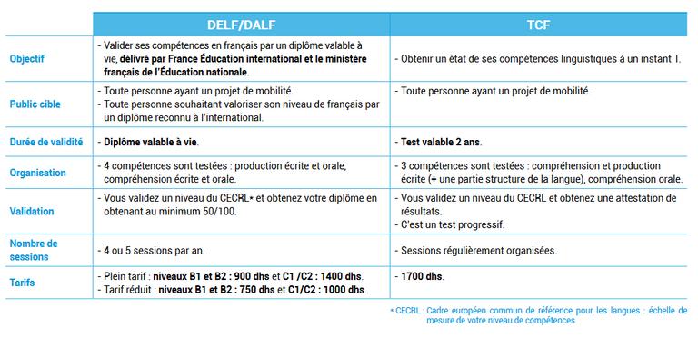 Calendrier Delf 2022 Le calendrier des certifications : Où s'inscrire , à combien